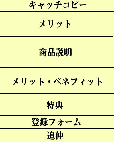 lpの構成